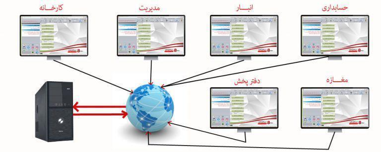 شبکه کردن شرکت نرم افزار حسابداری زرین